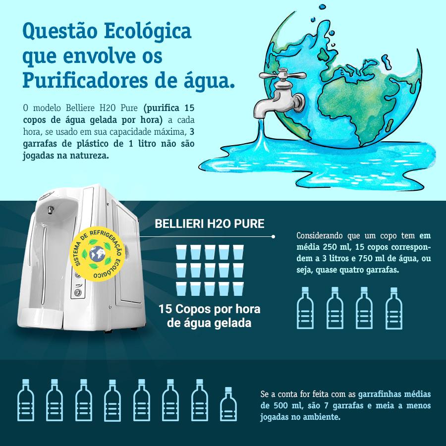 Infografico purificador de água Belliere ClauwanInfografico purificador de água Belliere Clauwan